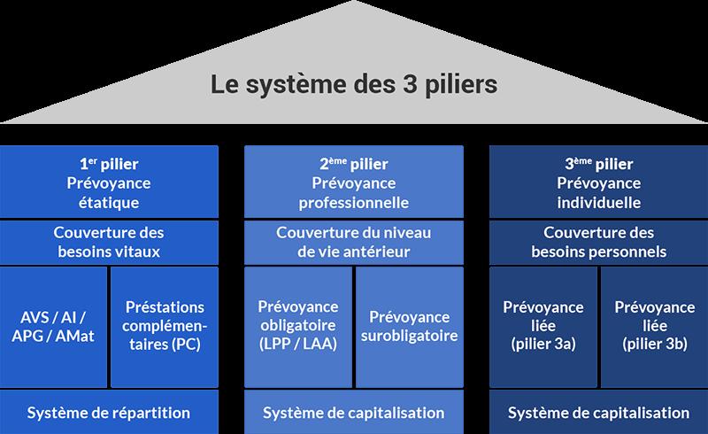 le système des trois piliers courtier en assurances